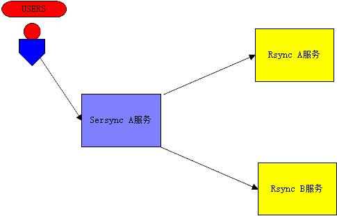 sersync+rsync多实例网站数据同步